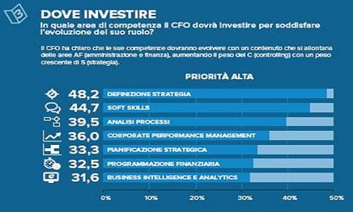 CFO_indagine