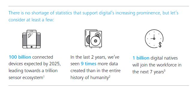 Deloitte Digital, 2015